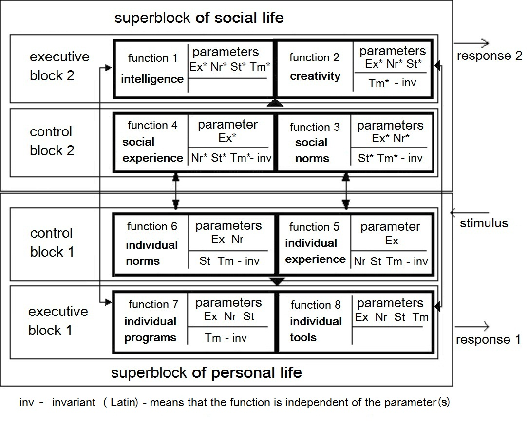 Socionics: the types of information metabolism